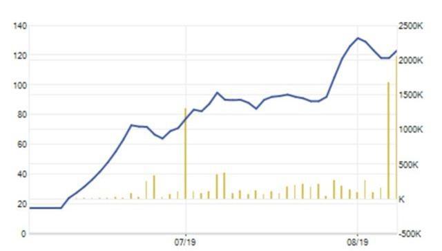 Choáng váng: Một cổ phiếu tăng giá 721% trong 2 tháng lên sàn - 2
