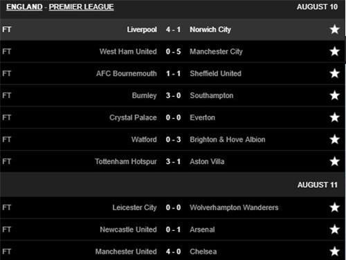 Kết quả vòng 1 Premier League. Ảnh: Livescore.
