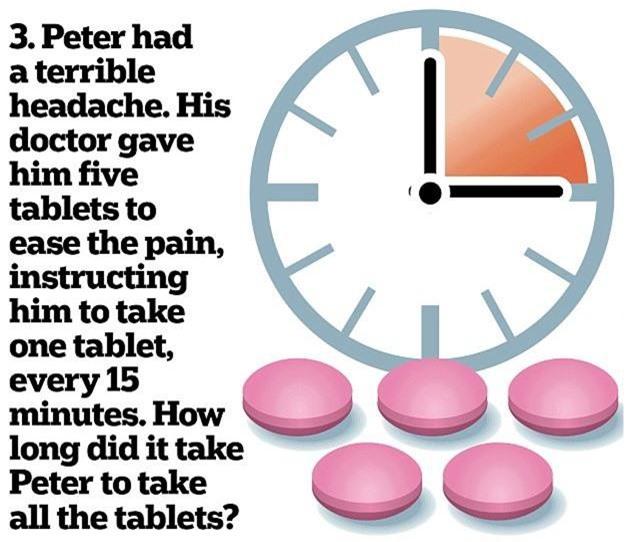 3. Peter bị nhức đầu. Bác sĩ đưa cho Peter 5 viên thuốc giảm đau và dặn rằng: cứ sau 15 phút uống 1 viên. Hỏi sau bao lâu Peter uống hết 5 viên thuốc?