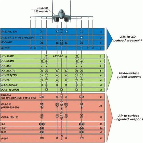 Sơ đồ phân bổ vũ khí theo hạn mức giá treo của tiêm kích Su-30MK2. Ảnh: Wikipedia.