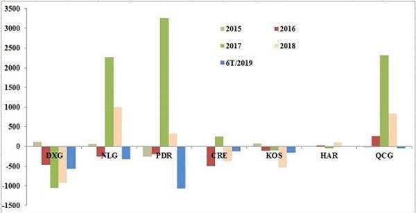 Dòng tiền hoạt động kinh doanh của các doanh nghiệp bất động sản qua các năm, đv: tỷ đồng (Nguồn: HK tổng hợp)