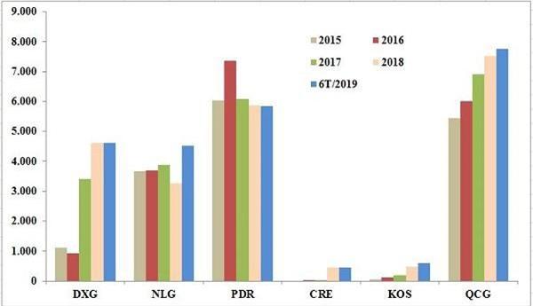 Hàng tồn kho của các doanh nghiệp bất động sản qua các năm, đv: tỷ đồng (Nguồn: HK tổng hợp)