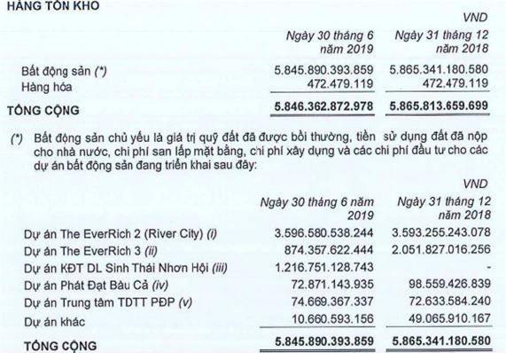 Nguồn: Báo cáo tài chính hợp nhất quý II của PDR
