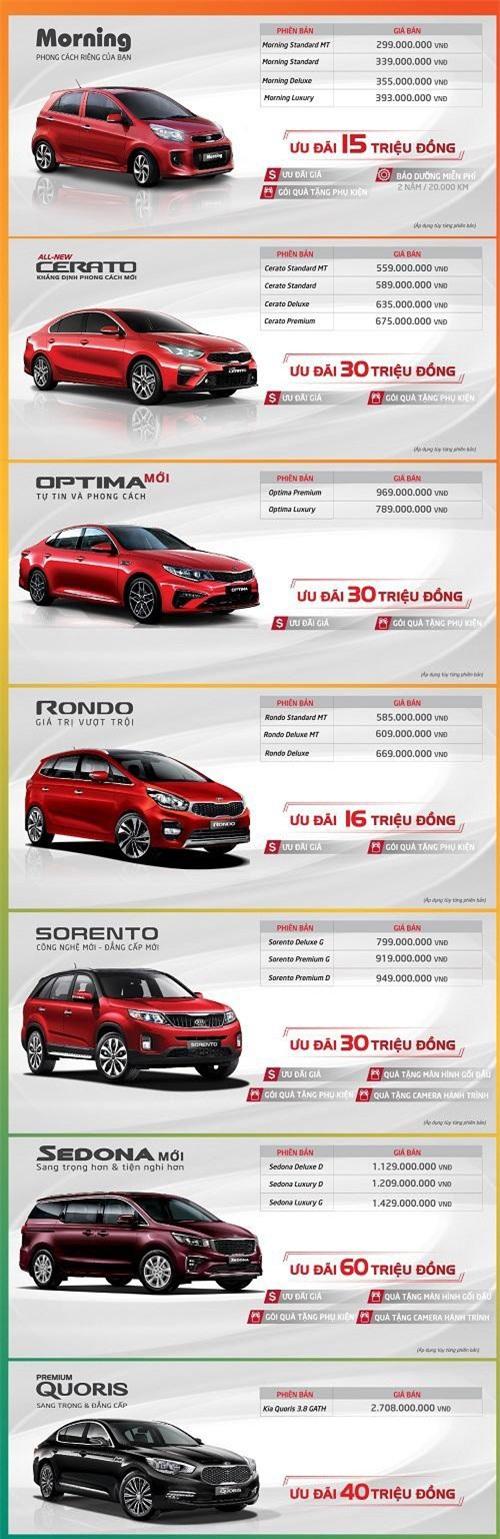 Chương trình ưu đãi của Thaco dành cho khách hàng mua xe Kia trong tháng 8.