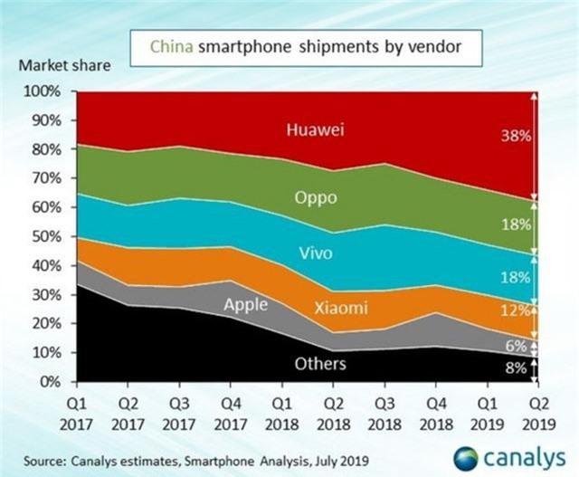 Xiaomi, Oppo, Vivo bắt tay ra công nghệ mới, bỏ rơi Huawei - 2