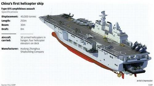 Đồ họa tàu đổ bộ tấn công Type 075 của Hải quân Trung Quốc. Ảnh: China Military.