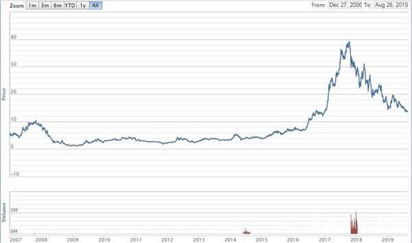 Diễn biến giá cổ phiếu HBC từ lúc lên sàn đến nay (Nguồn: VNDirect)