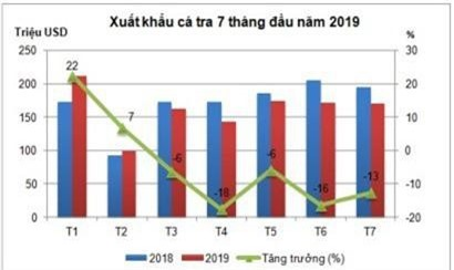 Cá tra Việt trước viễn cảnh tăng trưởng âm kéo dài - Ảnh 1.