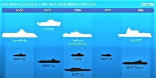 Trường phái tàu ngầm SMX của Naval Group (DCNS). Nguồn ảnh: globalsecurity.org
