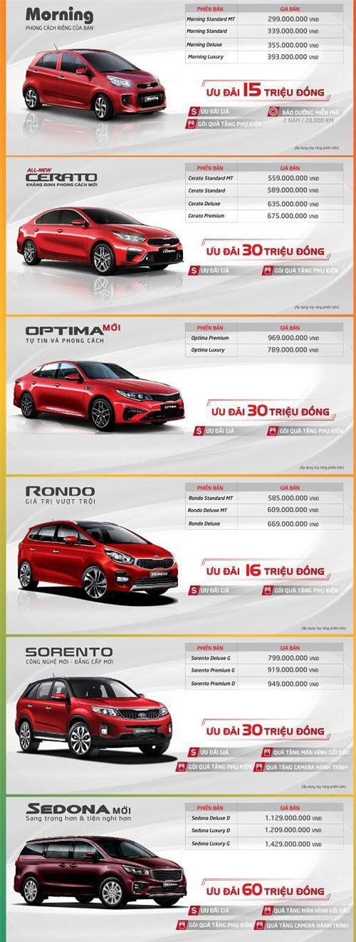 Những mẫu xe Kia được ưu đãi và giảm giá trong tháng 9.