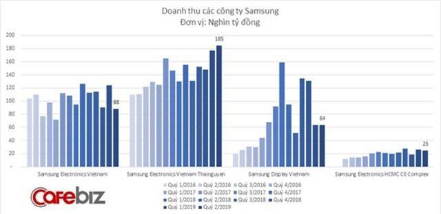 Doanh thu Samsung tại Việt Nam giảm quý thứ 3 liên tiếp, lợi nhuận cũng dần teo tóp - Ảnh 2.