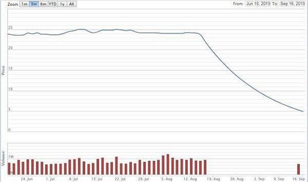 Diễn biến giá cổ phiếu FTM ba tháng nay (Nguồn: VNDirect)