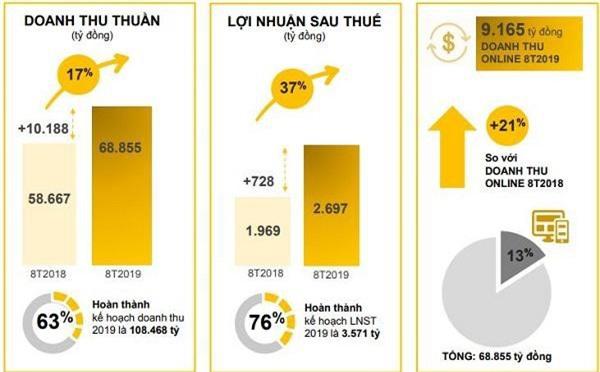 Kết quả kinh doanh 8 tháng đầu năm của MWG (Nguồn: MWG)
