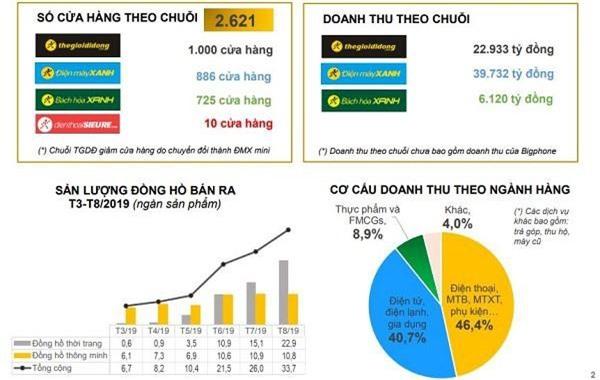 Cơ cấu doanh thu theo chuỗi 8 tháng đầu năm của MWG (Nguồn: MWG)