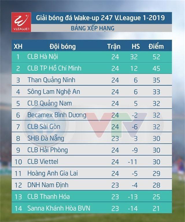 Lịch thi đấu và tường thuật trực tiếp V.League ngày 21/9: SHB Đà Nẵng - CLB Thanh Hóa, S.Khánh Hòa BVN - DNH Nam Định - Ảnh 2.