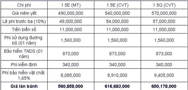 Toyota Vios 2019, giá xe Toyota Vios 2019, bảng giá xe Toyota Vios, giá lăn bánh Toyota Vios 2019, Khuyến mãi khi mua Toyota Vios, đánh giá Toyota Vios 2019,