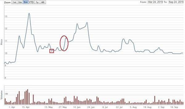 Diễn biến giá cổ phiếu TNI nửa năm qua (Nguồn: VNDirect)