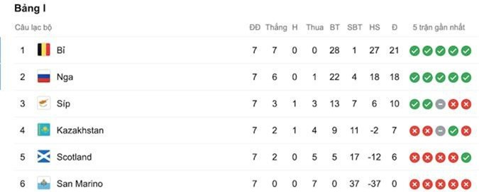 VCK EURO 2020, vòng loại EURO 2020, kết quả vòng loại EURO 2020, Bỉ, Bỉ 9-0 San Marino