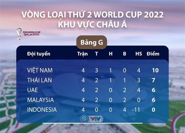 ĐT Việt Nam cần bao nhiêu điểm nữa để giành quyền vào vòng loại thứ 3 World Cup 2022? - Ảnh 1.