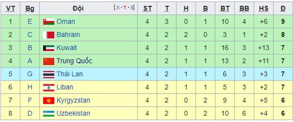 ĐT Việt Nam cần bao nhiêu điểm nữa để giành quyền vào vòng loại thứ 3 World Cup 2022? - Ảnh 4.