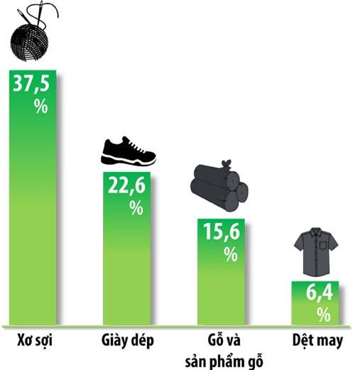 Tỉ trọng kim ngạch xuất khẩu của một số mặt hàng thế mạnh của Đồng Nai so với cả nước trong năm 2018 (nguồn: Sở Công thương). (Đồ họa: Hải Quân)