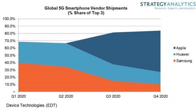 Chưa ra mắt, Apple đã đoán iPhone 5G thắng lớn vào năm 2020 - Ảnh 1.