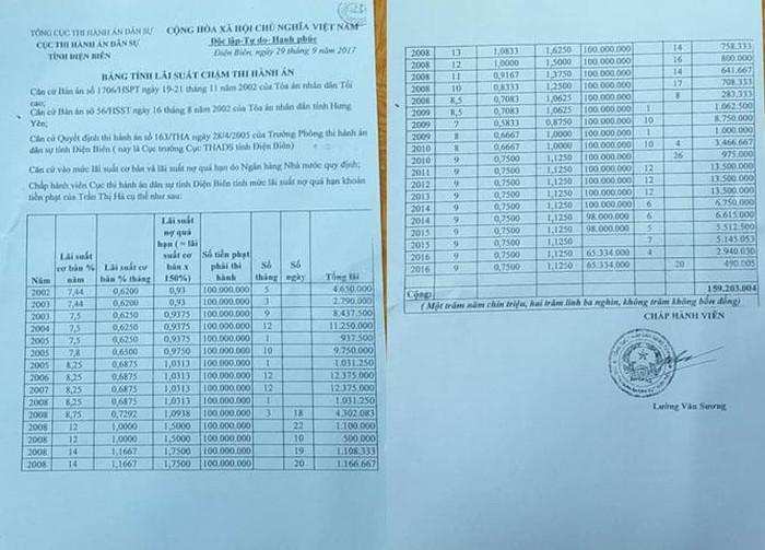 Số tiền lãi chậm thi hành án của Trần Thị Hà mà Cục Thi hành án dân sự tỉnh Điện Biên tính toán ngày 29/9/2017.