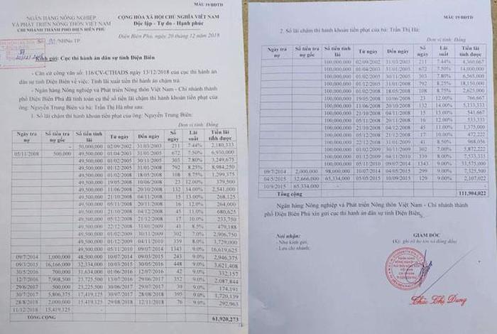 Lãi suất do Ngân hàng Agribank tính lại vào ngày 20/12/2018 giảm được 73,7 triệu đồng so với thông báo của Cục Thi hành án dân sự tỉnh Điện Biên.