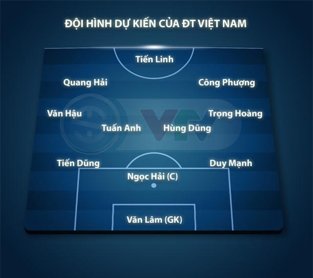 Đội hình dự kiến ĐT Việt Nam gặp ĐT Thái Lan: Công Phượng, Tiến Linh đá chính - Ảnh 1.