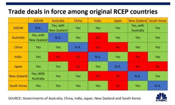 Các quốc gia đã đưa ra ý kiến đồng ý hay không đồng ý để ký thỏa thuận RCEP