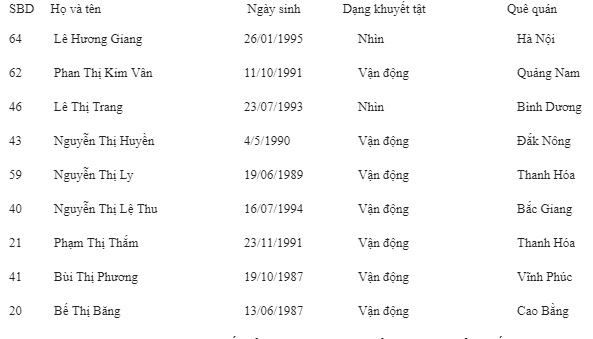 """Danh sách 9 thí sinh tham dự Vòng Chung kết Liên hoan """"Vẻ đẹp Vầng trắng khuyết"""""""