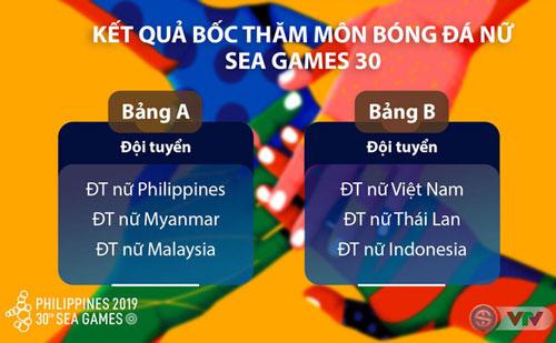Các bảng đấu môn bóng đá nữ tại SEA Games 30.
