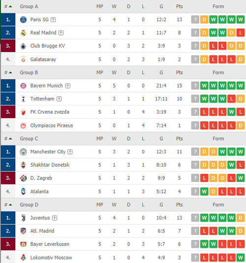 Thứ hạng các đội bảng A, B, C, D.