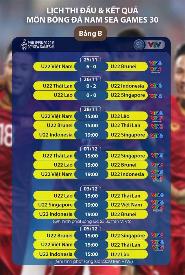 Lịch trực tiếp bóng đá SEA Games 30 ngày 28/11: U22 Việt Nam - U22 Lào, U22 Brunei - U22 Thái Lan, U22 Indonesia - U22 Singapore - Ảnh 2.