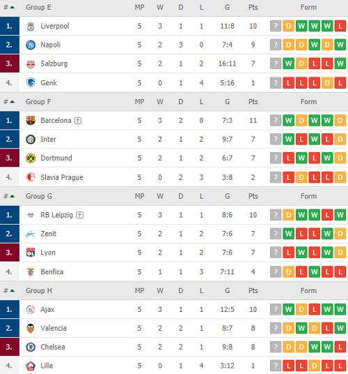 Thứ hạng các đội bảng E, F, G và H.