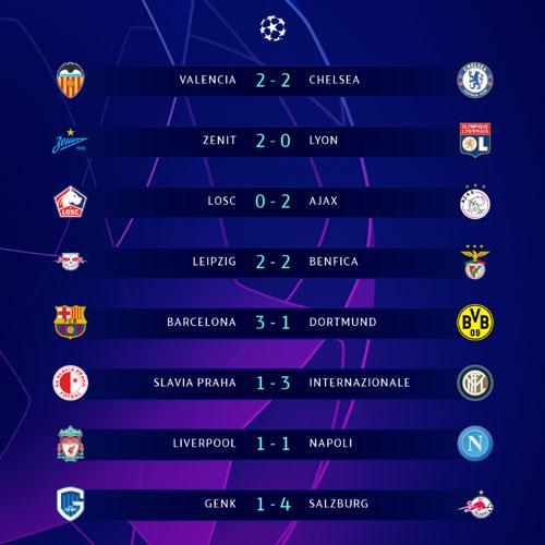 Kết quả Champions League rạng sáng nay.
