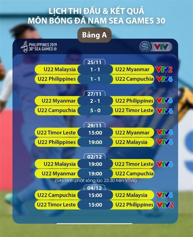 Lịch trực tiếp bóng đá SEA Games 30 ngày 29/11: U22 Timor Leste - U22 Myanmar, U22 Philippines - U22 Malaysia - Ảnh 1.