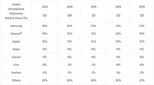 Samsung, Huawei và Apple vẫn là ba nhà sản xuất điện thoại thông minh hàng đầu trong quý trước