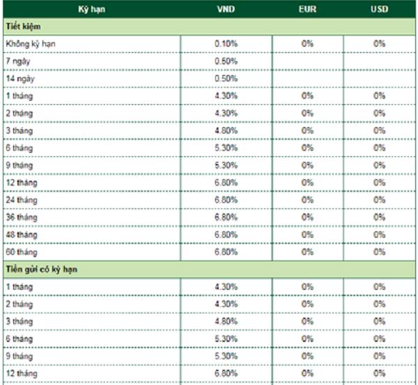 Biểu lãi suất ngân hàng Vietcombank  - Khách hàng cá nhân. Nguồn: Website Vietcombank.