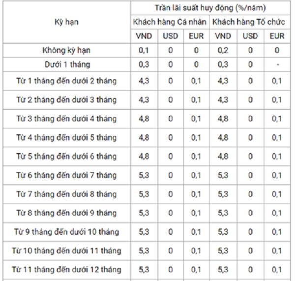 Biểu lãi suất ngân hàng VietinBank. Nguồn: Website Vietinbank.