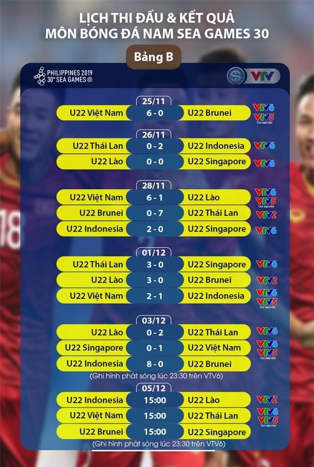 Lịch trực tiếp bóng đá SEA Games 30 ngày 05/12: U22 Việt Nam - U22 Thái Lan, U22 Indonesia - U22 Lào, U22 Brunei - U22 Singapore - Ảnh 1.