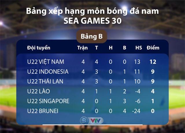 Lịch trực tiếp bóng đá SEA Games 30 ngày 05/12: U22 Việt Nam - U22 Thái Lan, U22 Indonesia - U22 Lào, U22 Brunei - U22 Singapore - Ảnh 2.