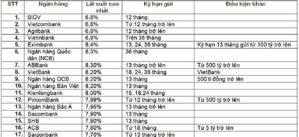 So sánh lãi suất ngân hàng mới nhất tháng 12/2019. Nguồn: Hà Phương tổng hợp.