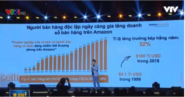 Amazon: Tốc độ tăng trưởng bán hàng tại Việt Nam cao nhất châu Á