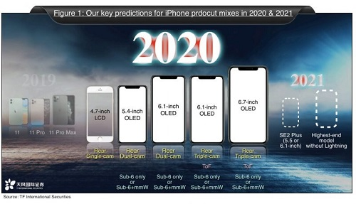 Apple sẽ ra mắt 5 mẫu iPhone trong năm 2020