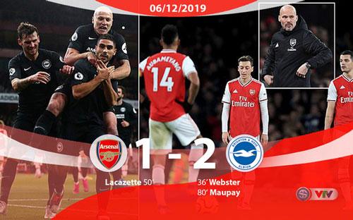 Trận thua thất vọng của Arsenal