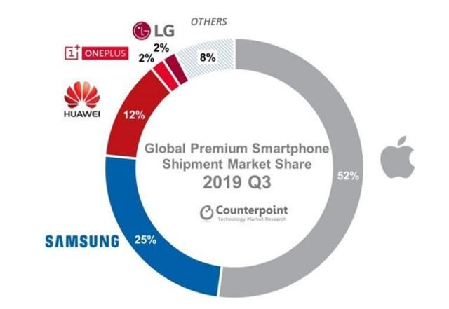 Smartphone cao cấp ngày càng trở nên đắt đỏ hơn - Ảnh 2.