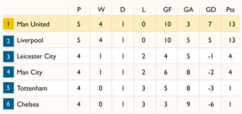 Man United dẫn đầu BXH trong Top 6
