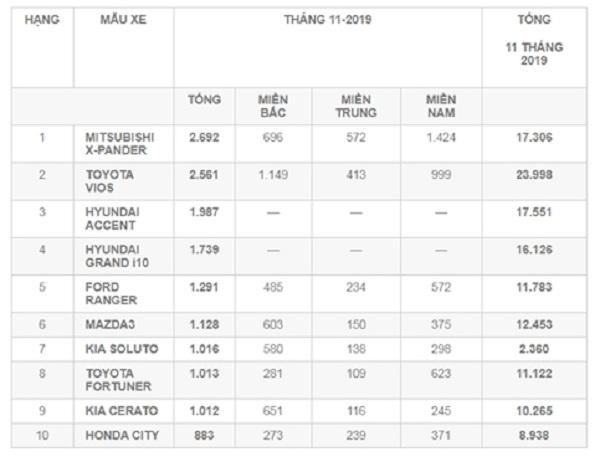 Danh sách top 10 xe bán chạy nhất thị trường ôtô Việt Nam trong tháng 11/2019 (Nguồn: VAMA & TC MOTOR)