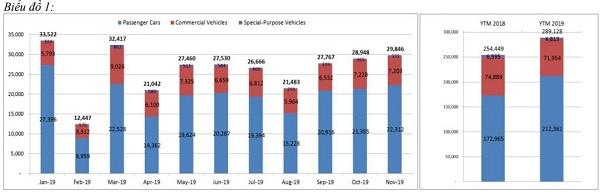 Biểu đồ so sánh giữa ô tô du lịch, thương mại và chuyên dụng (trên); Biểu đồ so sánh ô tô nhập khẩu và sản xuất lắp ráp (dưới).